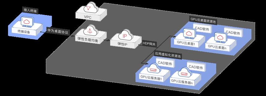 制造行業數字化轉型解決方案云設計