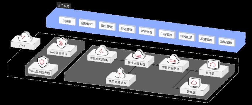 制造行業數字化轉型解決方案生產執行