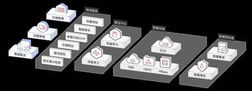 制造行業數字化轉型解決方案智能物流
