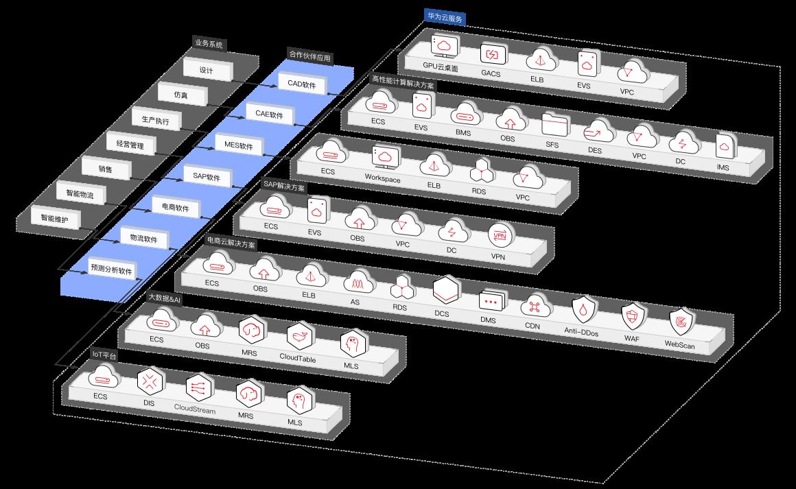 制造行業數字化轉型解決方案架構